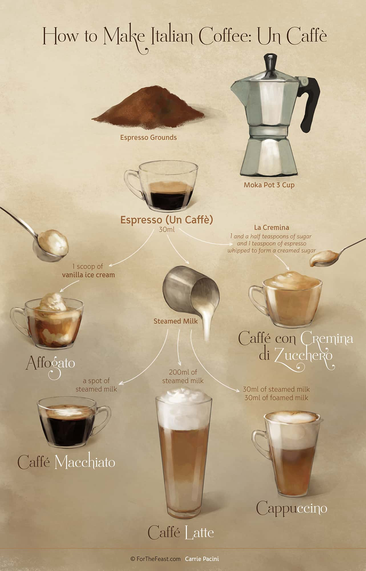 Learn How to Make Espresso #Italian #coffee #caffe #forthefeast