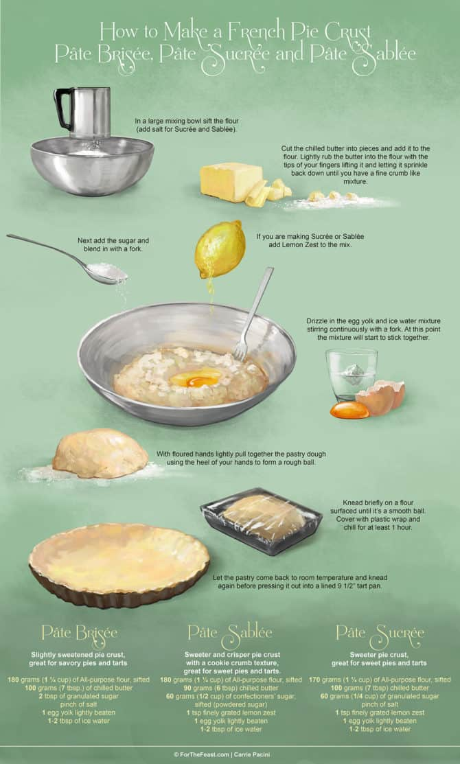Pie Crust Recipes 3